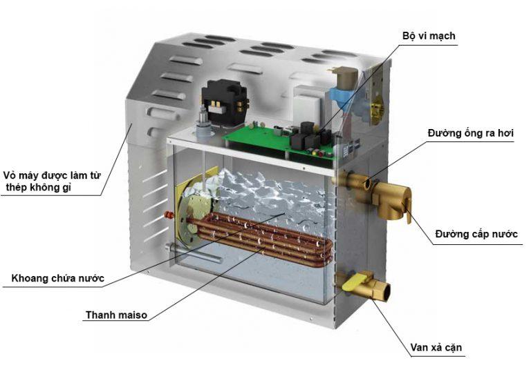 Cấu tạo của máy xông hơi ướt